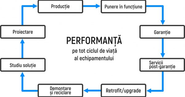 Lifecycle_ro2